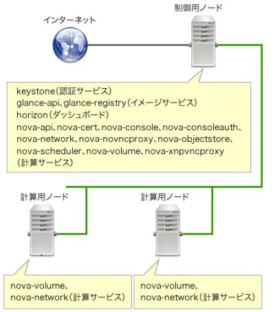 図2 それぞれのサーバーにインストールするサービス