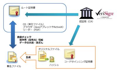 図7 コードサイニングの仕組み