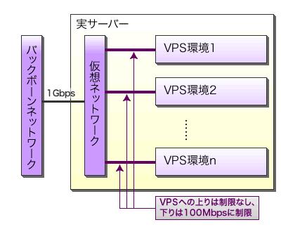 図5 VPSのネットワーク環境。スペック上のVPSネットワーク帯域は100Mbpsだが、バックボーンには1Gbpsで接続されている