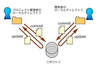図2 1つのリポジトリにすべての開発者がアクセスする集中型バージョン管理システム