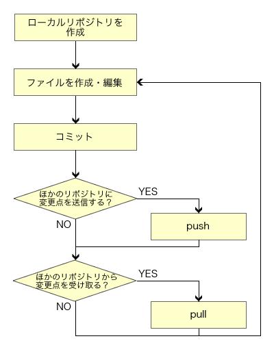 図3 分散型バージョン管理システムのワークフロー