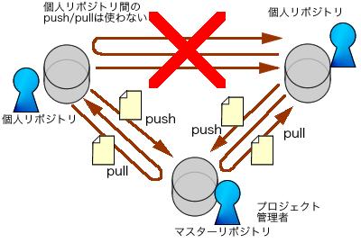 図4 個人リポジトリ間のpush/pullを考慮しなければ、分散型バージョン管理システムは集中型バージョン管理システムとほぼ同様に運用できる