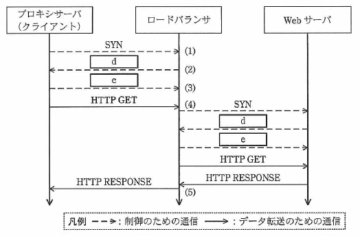 図3 L7スイッチとして動作するロードバランサの振る舞い(抜粋)