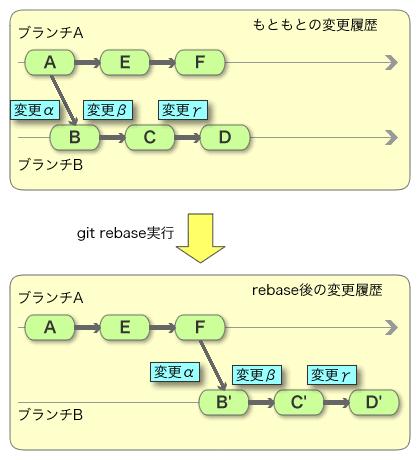 図1 「git rebase」のイメージ