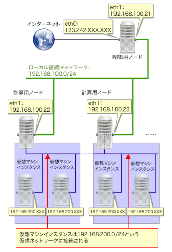 図1 今回使用するネットワーク構成