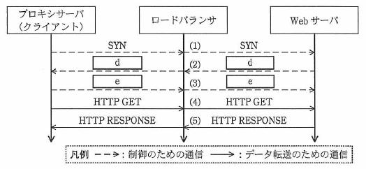 図2 L4スイッチとして動作するロードバランサの振る舞い(抜粋)