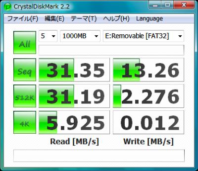 図1 CrystalDiskMarkは1クリックで記憶メディアの読み書き速度を計測できる