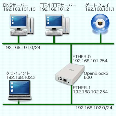 図15 想定するネットワーク環境