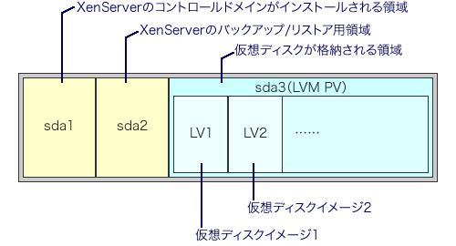 図2 さくらの専用サーバにおけるXenServerの仮想ディスク設定