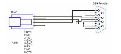 図1 OpenBlockS 600付属のRJ-45‐RS-232C変換コネクタの配線図