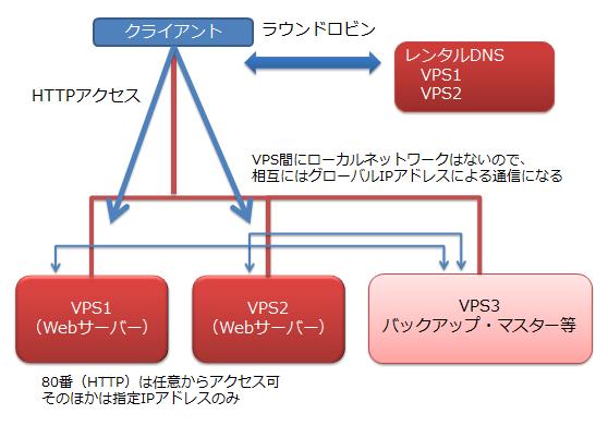 図1 複数台構成のイメージ