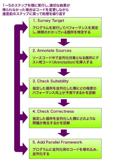 図1 Parallel Advisorのワークフロー