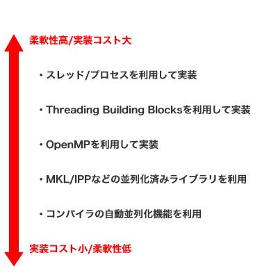 図5 並列化関連技術の位置付け