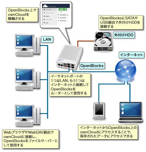 図2 OpenBlocks AX3をファイルサーバーとして使う構成例
