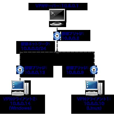 図29 解説に用いるネットワーク構成例