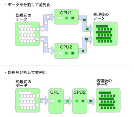図3 問題の分割方法