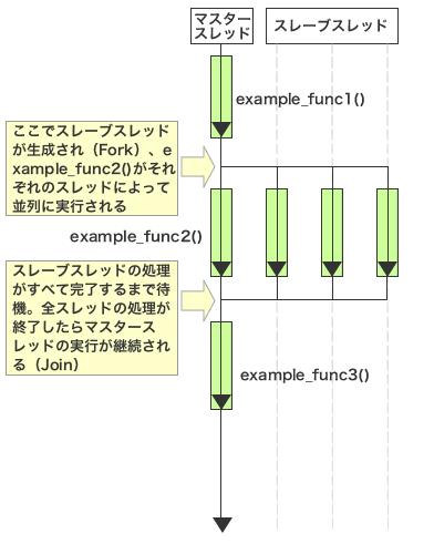 図2 OpenMPのFolk-Joinモデル
