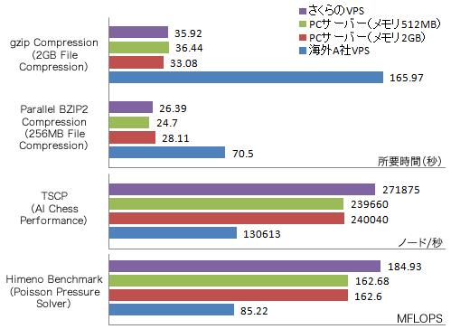 図7 CPU性能を測定するベンチマークテストの実行結果