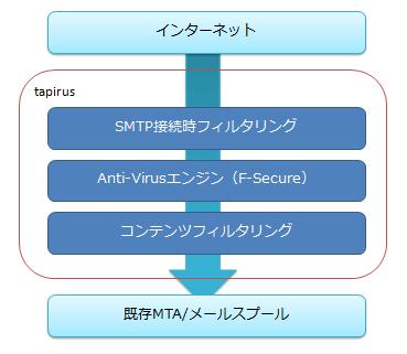 図3 処理の流れ