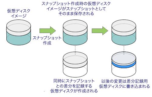 図3 XenServerでのスナップショット機能