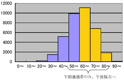 図1-4 2009年春期AP試験の得点分布  午前試験
