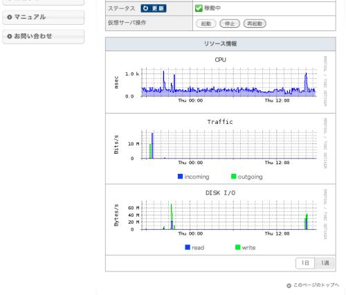 図2 VPSコントロールパネルの「リソース情報」表示