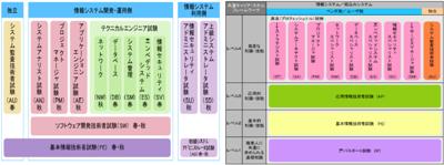 図1-2 旧試験制度(2008年度まで:左)と新試験制度(2009年度から:右)の体系図