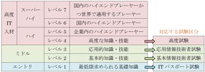 図1-1 IT人材のレベルと対応試験区分