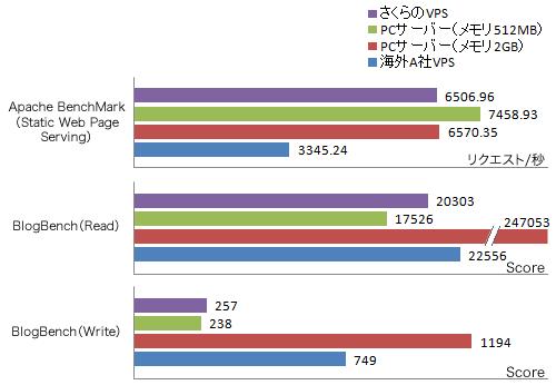 図10 Webサーバー関連のベンチマークテスト実行結果