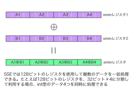 図1 SSEでは128ビットレジスタを利用して複数のデータを一括処理できる