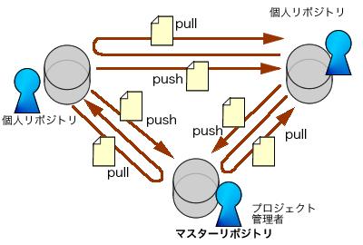 図1 各開発者がリポジトリを持つ分散型バージョン管理システム