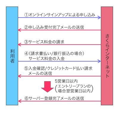 図1 サービス開始までの流れ