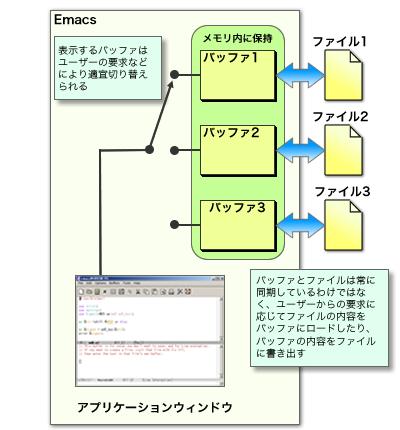 図13 バッファの切り替えイメージ