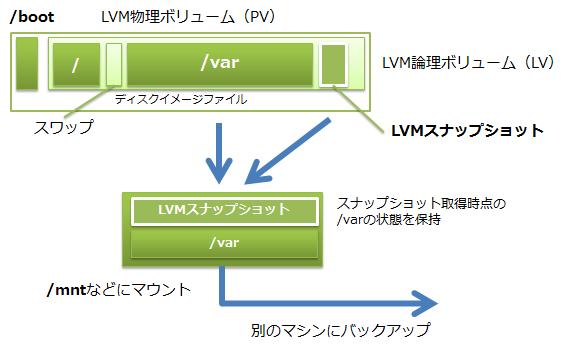 図13 LVMによるバックアップのイメージ
