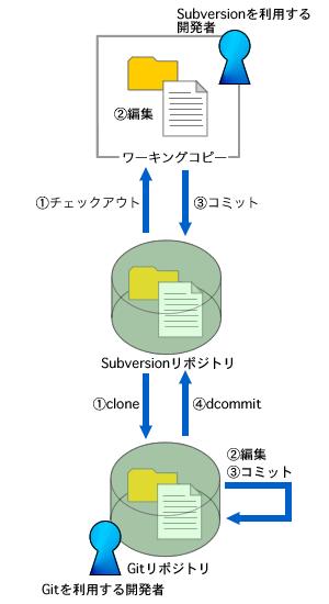 図1 git-svnの利用イメージ